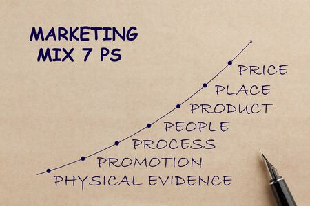 7 Ps Of Marketing chart on old paper with fountain pen. Business concept.