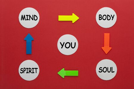 Mind, body, spirit, soul and you diagram on circles and arrows. Stockfoto