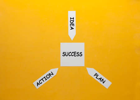 The cycle of success - idea, plan and action. Motivation concept
