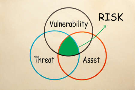 Risk assessment- threat, asset and vulnerability Archivio Fotografico