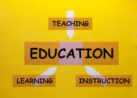 The cycle of education - teaching, learning and instruction.