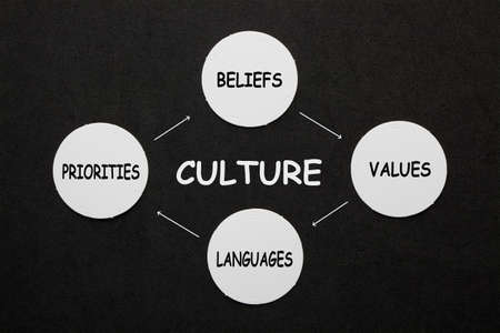 Culture diagram with connected circles marked culture, beliefs, values, languages and priorities.