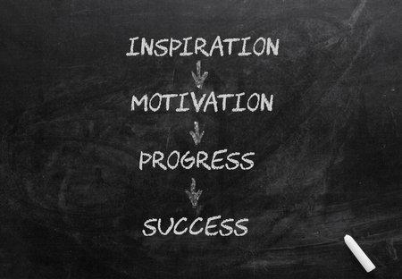 Inspiration, motivation, progress and success diagram on blackboard.