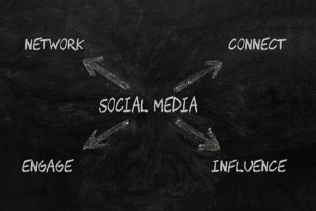 Social Media drawing diagram with keywords Network, Connect, Engage and Influence on blackboard.