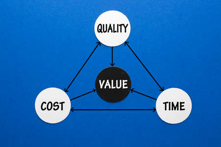 The value triangle - time, quality and cost
