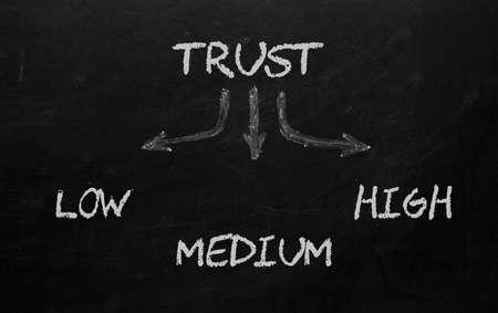 The 3 levels of trust concept on blackboard. 免版税图像