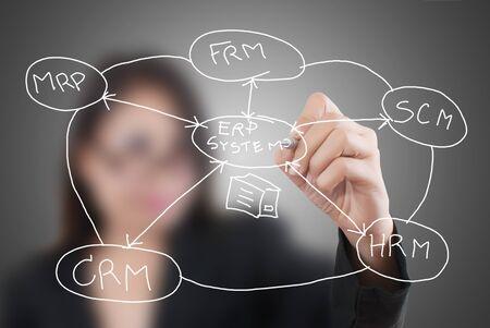 enterprises: Business lady write ERM on the whiteboard.