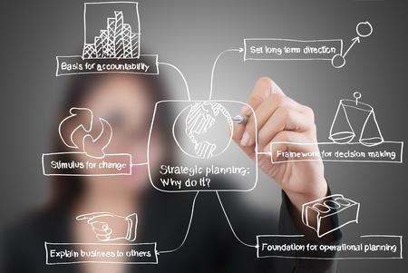 planificacion estrategica: Mujer de negocios escribir la planificaci�n estrat�gica en la pizarra.