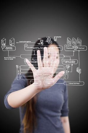 Business female pushing web service diagram on the whiteboard. photo