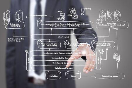 Hombre de negocios empujando el diagrama de servicios web en la pizarra.