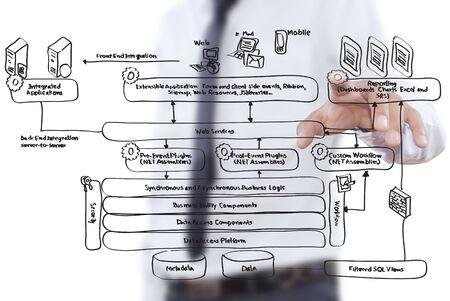 web service: Hombre de negocios empujando el diagrama de servicios web en la pizarra.