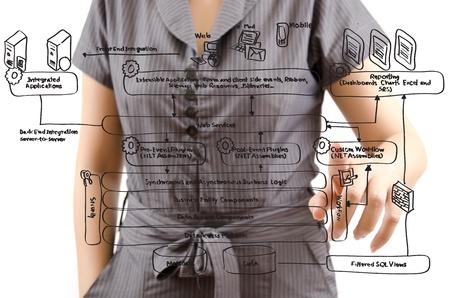 Business lady pushing web service diagram on the whiteboard. Stock Photo