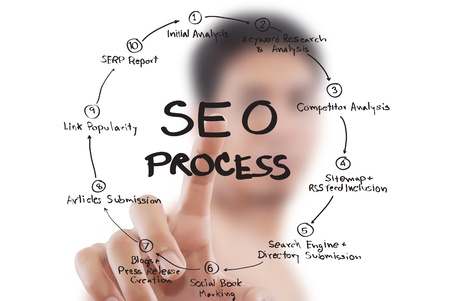 Businessman pushing SEO process on the whiteboard