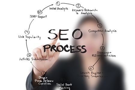 Business lady pushing SEO process on the whiteboard  photo