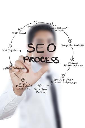 Businessman pushing SEO process on the whiteboard  photo