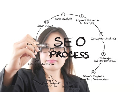 Business lady write SEO process on the whiteboard  photo