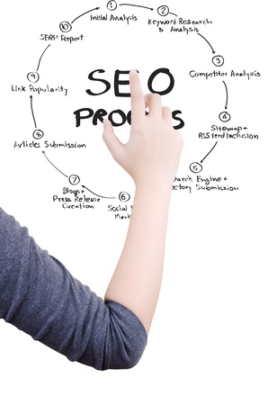 Hand pushing SEO process on the whiteboard Stock Photo - 13316730