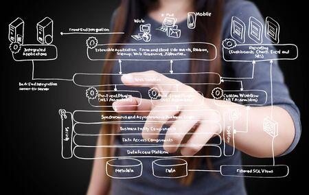 Business lady pushing web service diagram on the whiteboard Stock Photo - 13793006