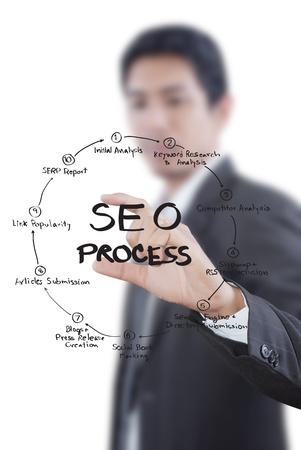 Businessman pushing SEO process on the whiteboard