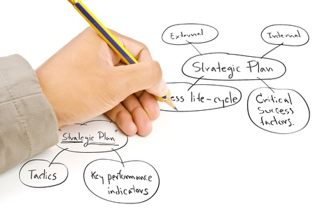 Hand write strategic planning on the whiteboard  photo