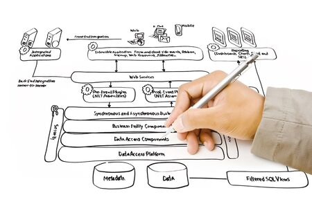 Hand write web service diagram on the whiteboard  photo