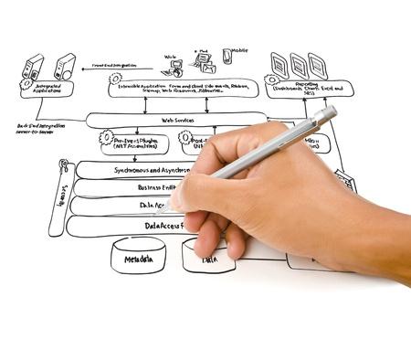 Hand write web service diagram on the whiteboard Stock Photo - 14386259