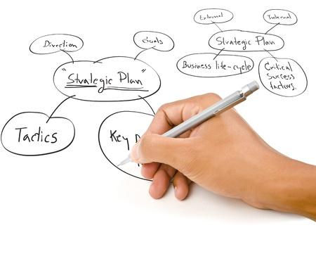 Hand schrijven strategische planning op het whiteboard