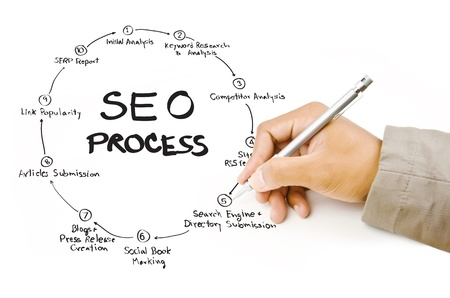 Hand write SEO process on the whiteboard Stock Photo - 14503022
