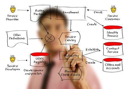 Businessman write web service diagram on the whiteboard Stock Photo - 14774640