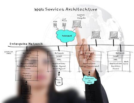 web service: Negocios mujer empujando el diagrama de servicios web en la pizarra