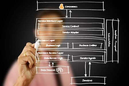 Businessman write web service diagram on the whiteboard  Stock Photo - 14968159