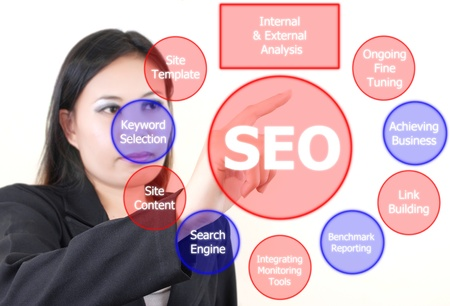 Business lady pushing SEO process on the whiteboard Stock Photo - 15070025