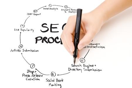 Hand schreiben SEO-Prozess auf dem Whiteboard