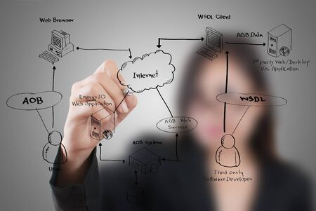Business lady write web service diagram on the whiteboard  Stock Photo - 15372134