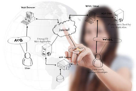 web service: Negocios se�ora empujando diagrama de servicios web en la pizarra