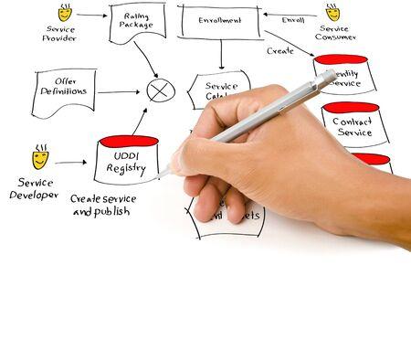 friend chart: Hand write web service diagram on the whiteboard