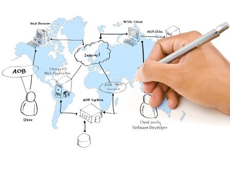 生産性: 手、ホワイト ボード上の web サービス図を記述します。