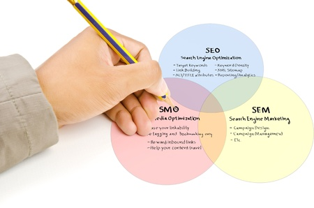 Hand write SEO process on the whiteboard  photo