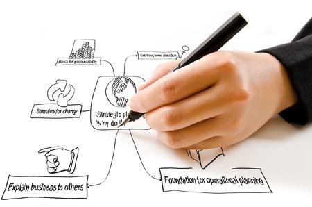 planificacion estrategica: Escribir a mano la planificaci?n estrat?gica en la pizarra