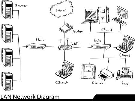 red lan: Doodle LAN Diagrama de red Illustrator bosquejada