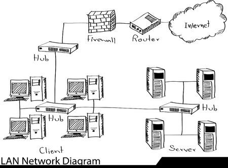 lan: Doodle LAN Network Diagram Illustrator Sketched