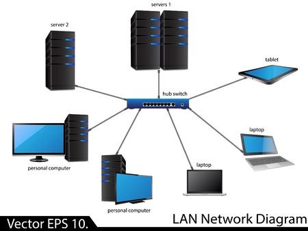 LAN 네트워크 다이어그램 벡터 일러스트 레이터, 비즈니스 및 기술 개념에 대 한 터 EPS 10,
