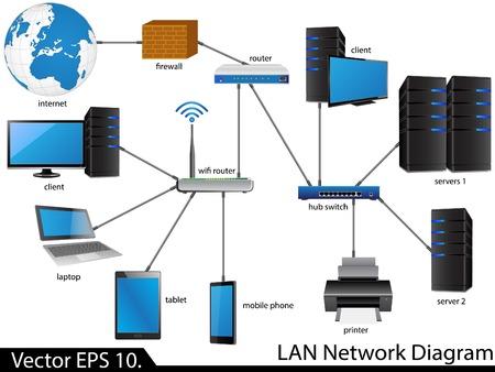 ビジネスと技術の概念のための LAN ネットワーク ダイアグラム イラストレーター
