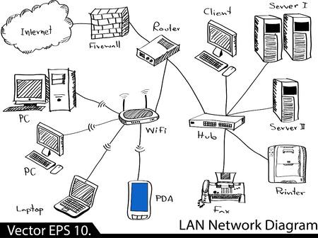 red lan: LAN Diagrama de Red Illustrator bosquejada