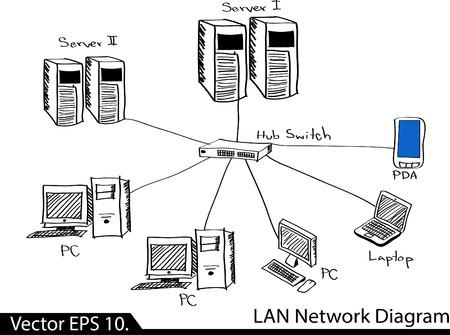 lan: LAN Network Diagram  Illustrator Sketcked Illustration