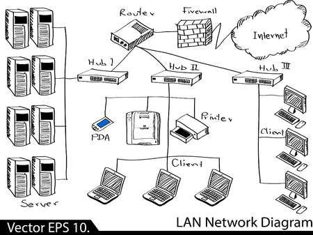 LAN Network Diagram Vector Illustrator Sketcked, EPS 10  일러스트
