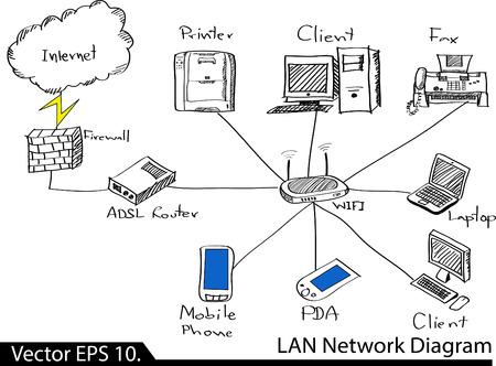 lan: LAN Network Diagram Vector Illustrator Sketcked, EPS 10  Illustration