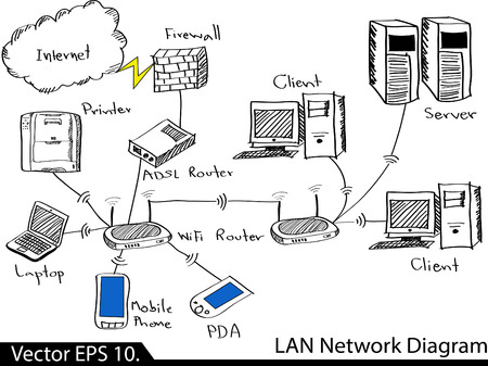 LAN Network Diagram Vector Illustrator Sketcked, EPS 10  Vector