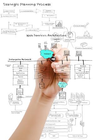 friend chart: Hand write web service diagram on the whiteboard. Stock Photo