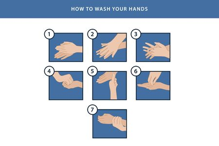 Personal hygiene  disease prevention and healthcare educational infographic%3A how to wash your hands properly step by step and how to use hand sanitizer